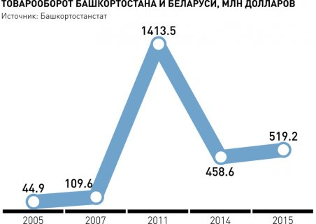 Инфографика: Инфографика РГ
