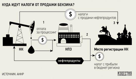 на российских НПЗ не